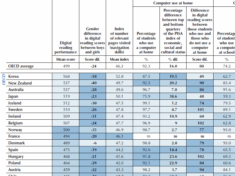 Pisa Online-Studie:Ergebnis